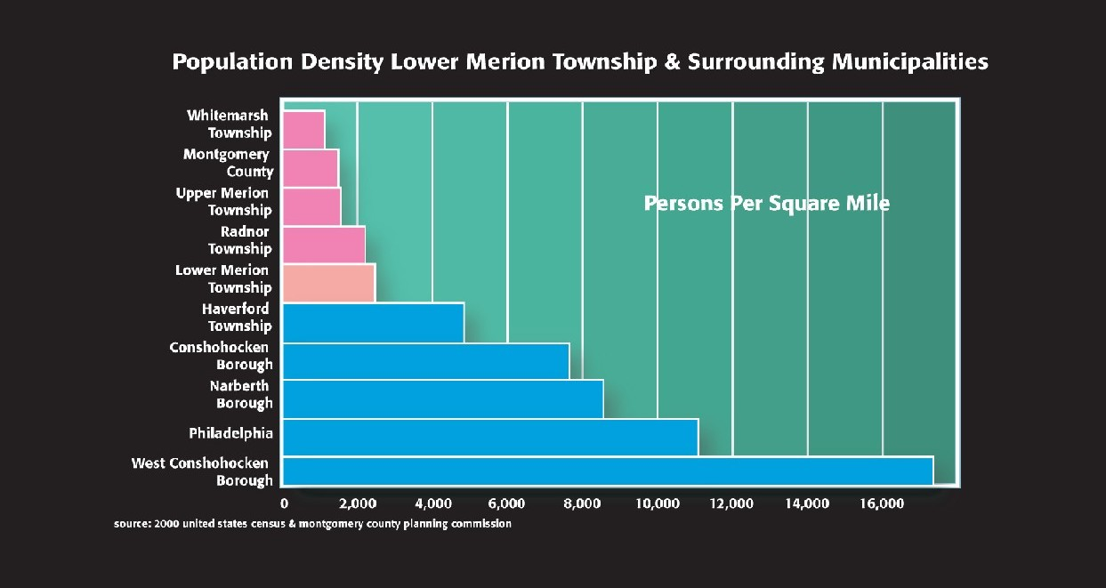 Density LMT and surrounding