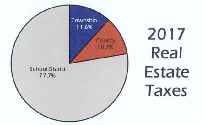 2017 real estate taxes, chart