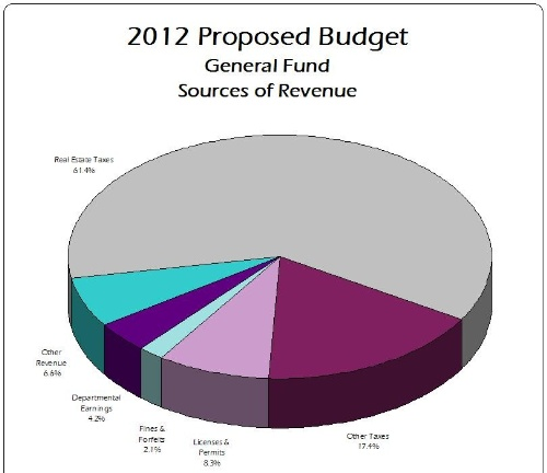 2012 Proposed Budget GF Sources of Revenue