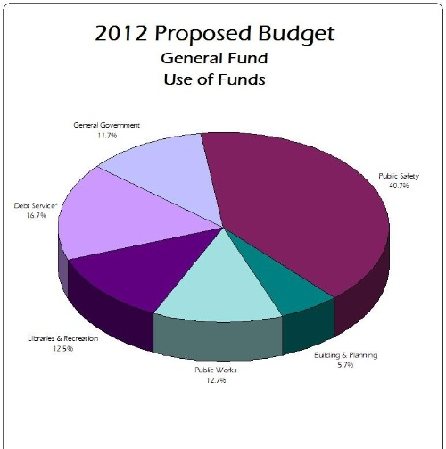 2012 Proposed Budget GF Use of Funds