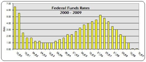 Fed Fund Rates